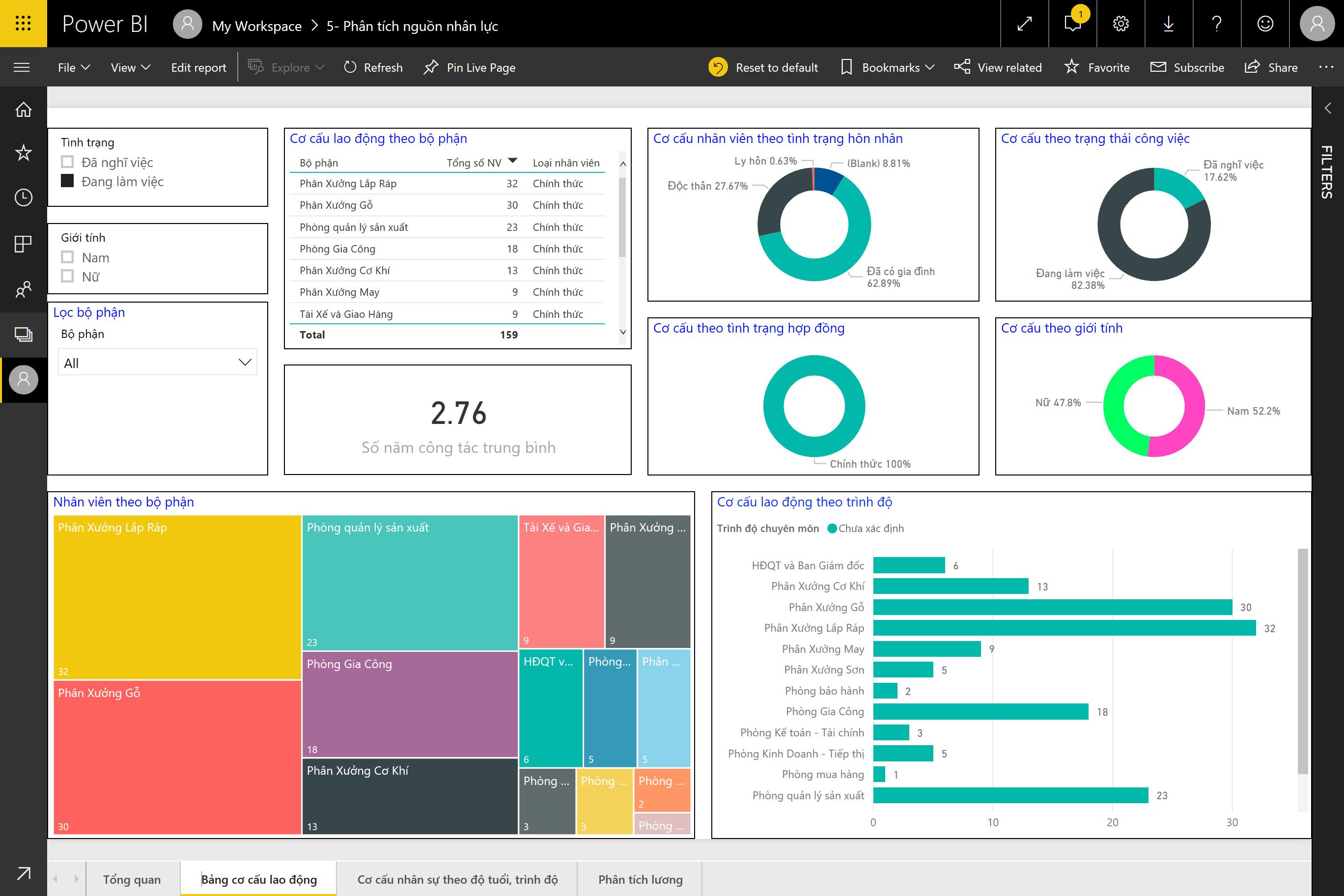 Màn hình công cụ phân tích BI (Business Intelligence)
